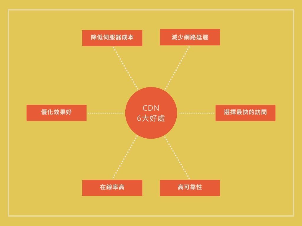 騰雲運算什麼是CDN?| 5大企業使用CDN 好處報你知!.jpg